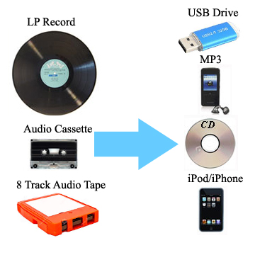 audio transfer services