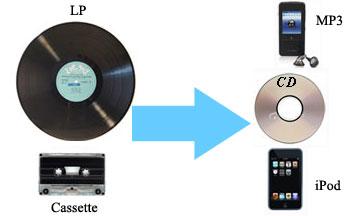 audio transfer, convert audio cassette and lp records to CD