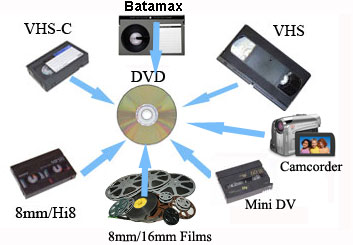 transfer ntsc or pal video to dvd