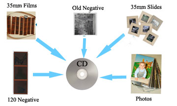 convert photos to digital, 35mm film and slides to digital