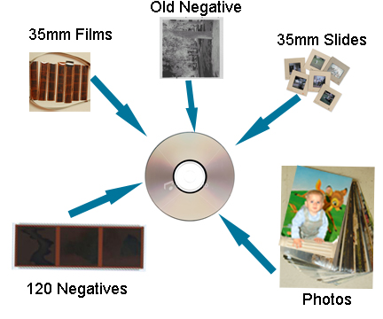 digitize photos