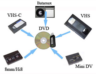 Transfer VHS, VHS-C, 8mm, Hi8 And Mini Dv Tapes To DVD Or USB at