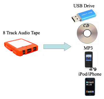 high quality audio transfer service