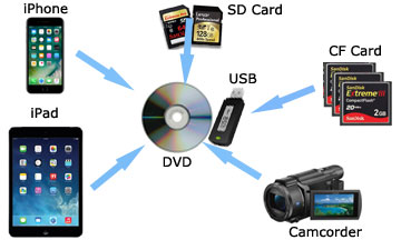 Transfer Video Audio Photos 35mm Film And Slides To Digital In